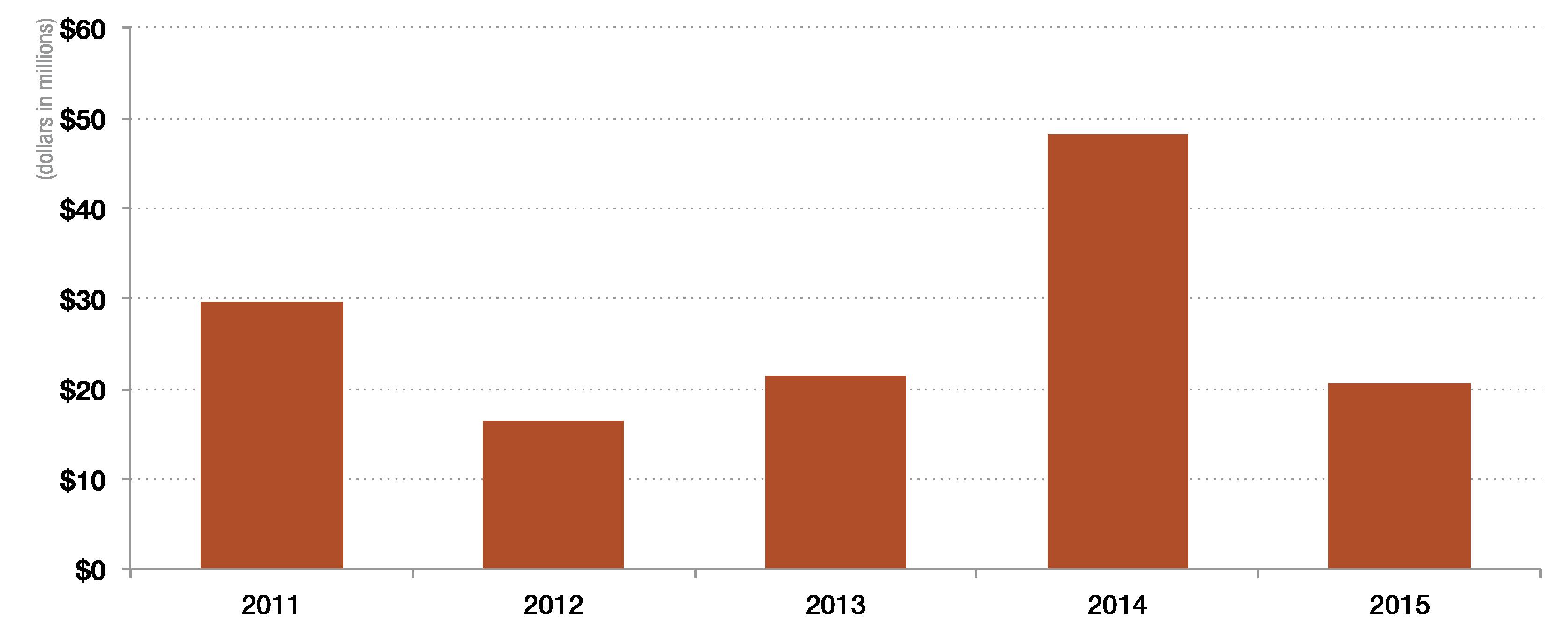 2015financials_netincome