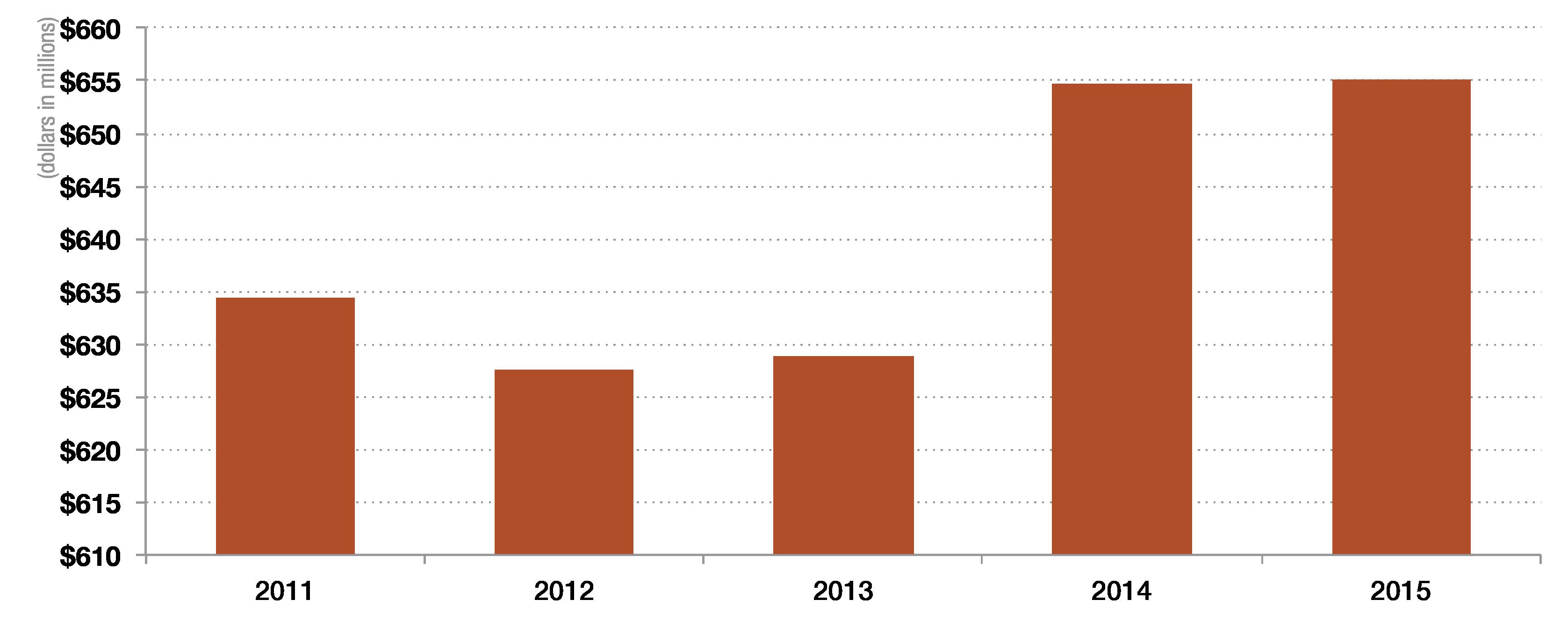 2015financials_shareholdersequity