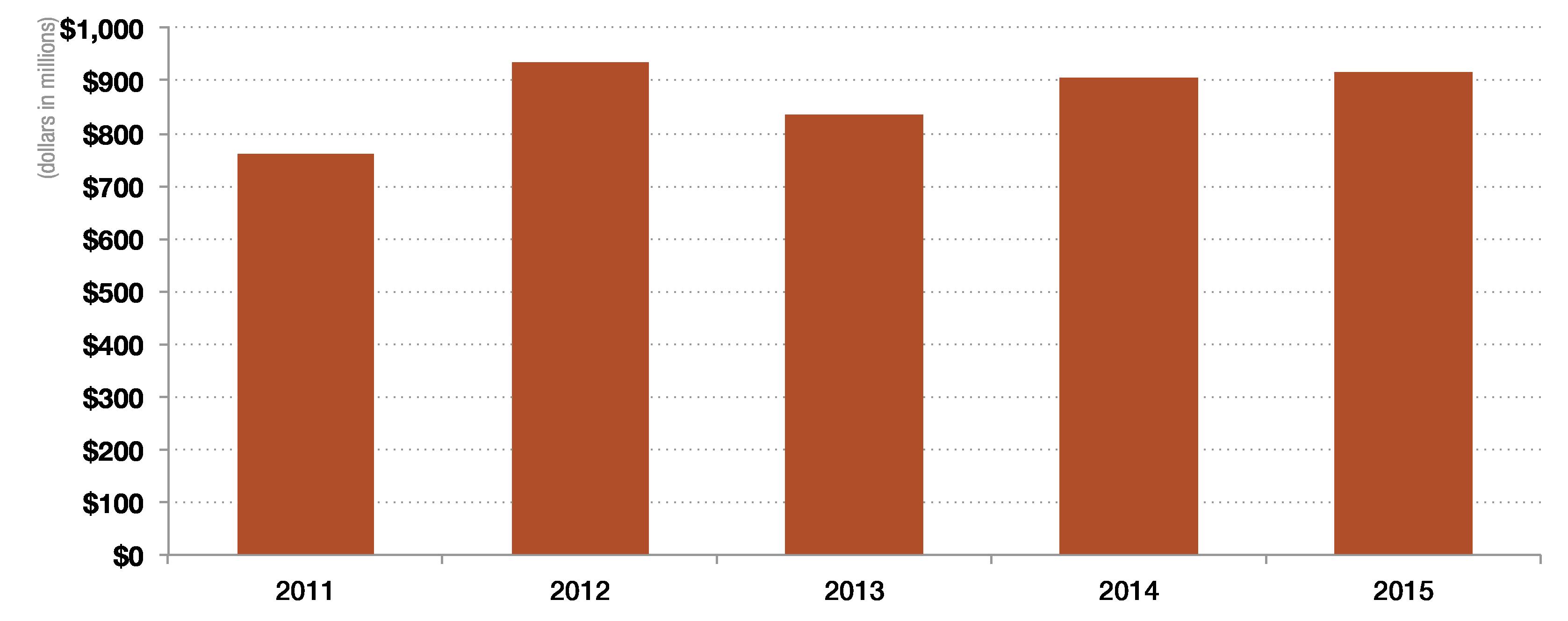 2015financials_totalassets
